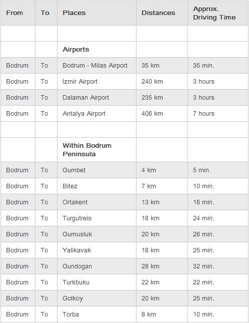 اطلاعات فرودگاه های شهر بدروم و مناطق داخلی بدروم