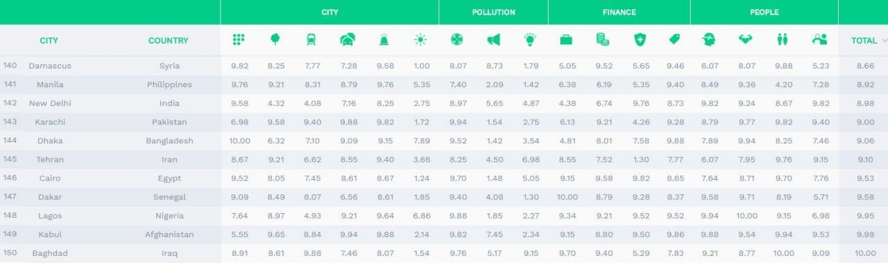 کم استرس ترین شهرهای جهان + رتبه تهران